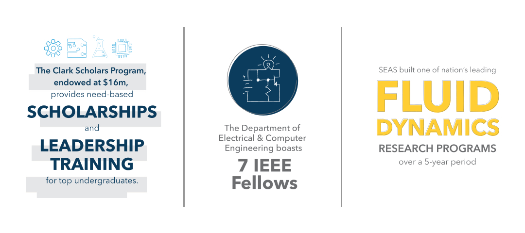 The Clark Scholars Program, endowed at 16 million dollars, provides need-based scholarships and leadership training to top undergraduates. The department of electrical and computer engineering boasts 7 IEEE fellows. SEAS built one of the nation's leading fluid dynamics research programs over a 5 year period.