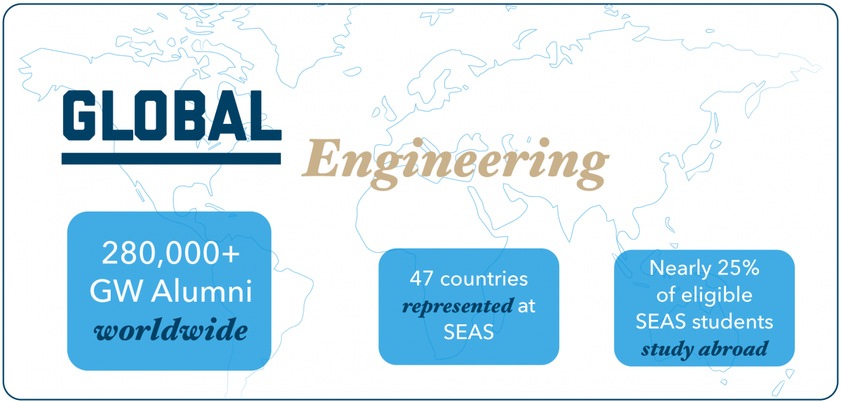 Graphic 4: Global Engineering