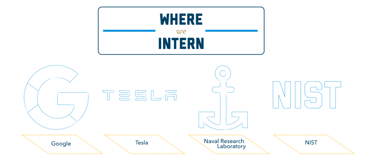 Graphic 4: Where we Intern