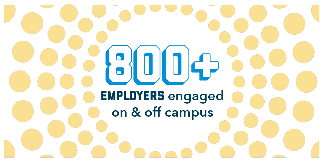 800+ employers engages on & off campus