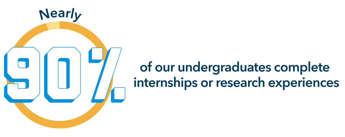 Nearly 90% of our undergraduates complete internships or research experiences